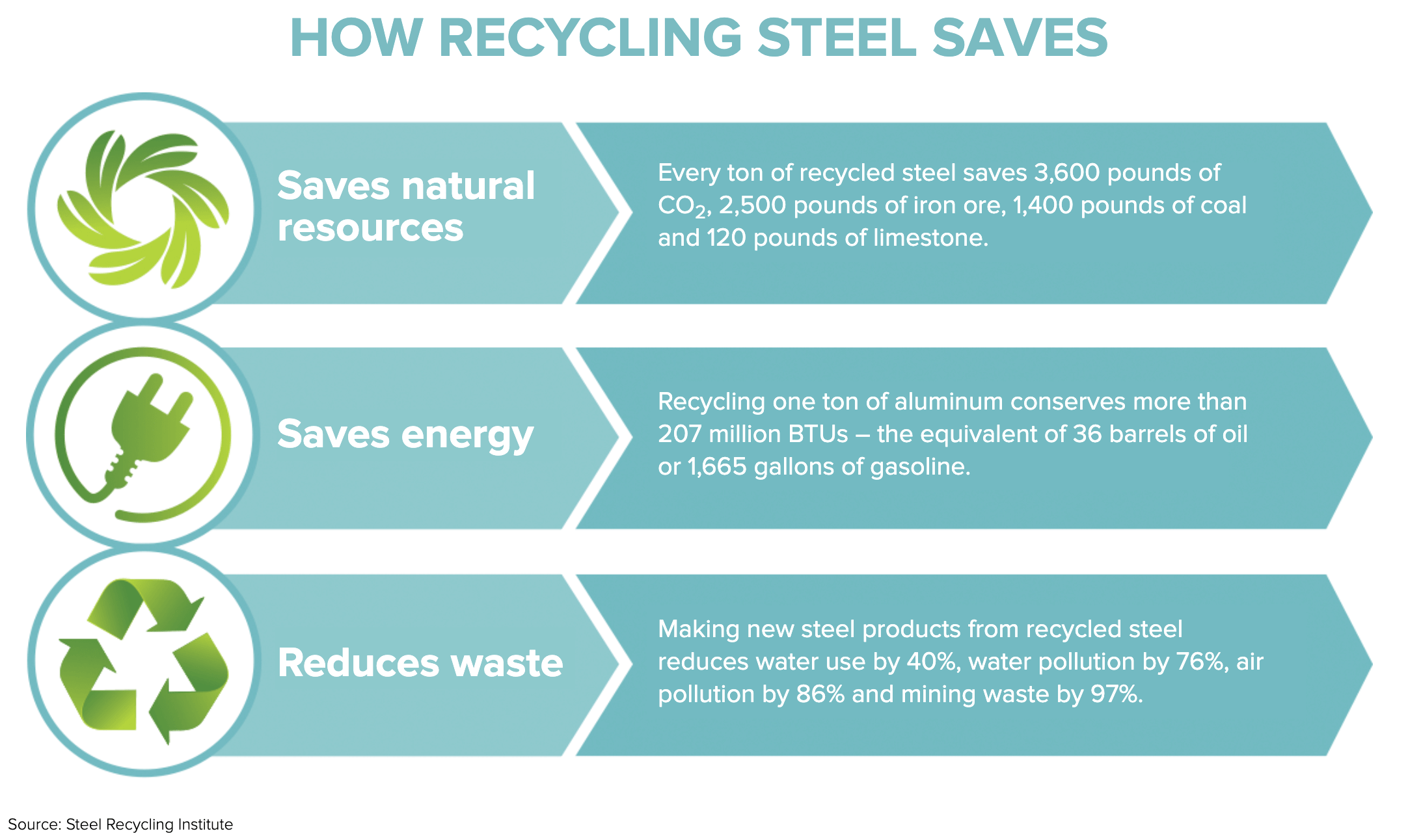 how recycling saves